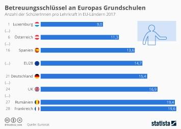 Infografik - Anzahl der Schüler pro Lehrkraft an Grundschulen in EU-Ländern