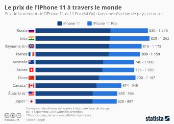 Infographie - comparaison prix de lancement iphone 11 dans le monde