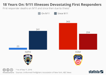 Infographic - Illnesses Still Devastating First Responders