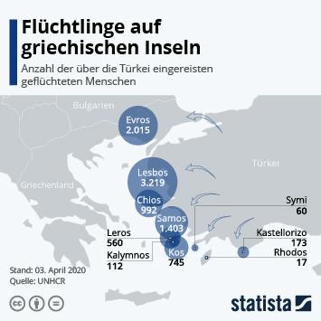 Infografik - Anzahl der Flüchtlinge, die über die Türkei nach Griechenland gelangen