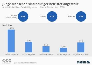 Infografik - Anteil der befristet Beschäftigten in Deutschland nach Alter