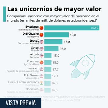 Infografía - Startups con mayor valor de mercado en el mundo