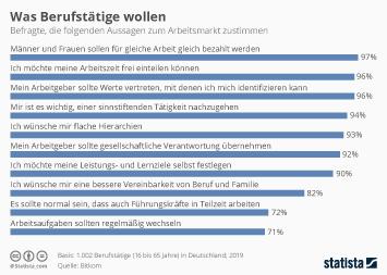 Infografik: Was Berufstätige wollen | Statista