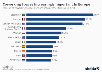 Infographic - Coworking market size in Europe