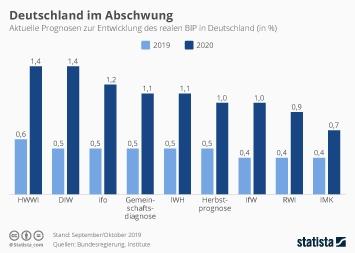 Infografik - aktuelle Prognosen zur Entwicklung des realen BIP in Deutschland