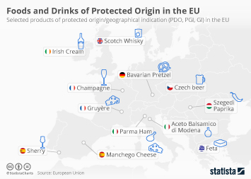 Infographic - Selected food and drink of EU protected origin