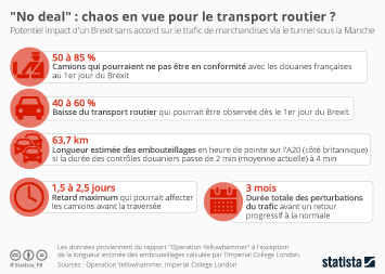 Infographie - impact brexit sans accord no deal sur transport routier tunnel manche