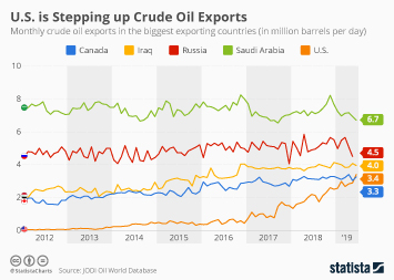 Infographic - Crude oil exports in top exporting countries