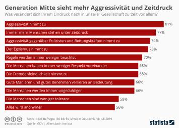 Infografik - Generation Mitte-Studie