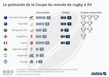 Infographie: Le palmarès de la Coupe du monde de rugby à XV | Statista