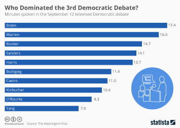 Infographic: Who Dominated the 3rd Democratic Debate? | Statista