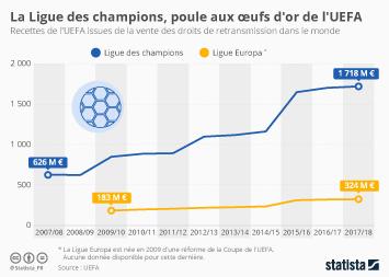 Infographie - recette de UEFA issues de la vente des droits TV de la ligue des champions et ligue europa