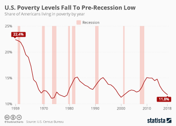 Infographic: U.S. Poverty Levels Fall To Pre-Recession Low  | Statista