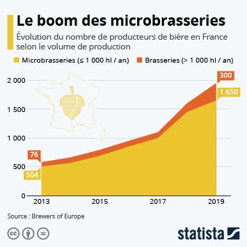 Le boom des microbrasseries en France