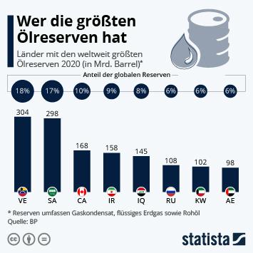 Infografik - Weltweite Erdölreserven nach Ländern