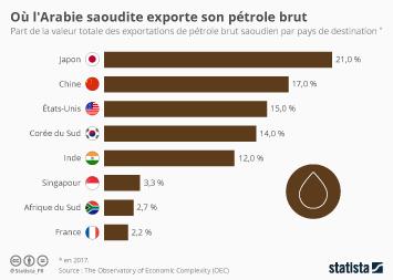 Infographie - exportations petrole brut arabie saoudite par pays de destination