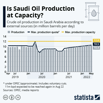 Infographic - crude oil production and exports Saudi Arabia