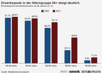 Infografik: Erwerbsquote in der Altersgruppe 60 steigt deutlich | Statista