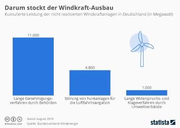Infografik - Leistung der nicht realisierten Windkraftanlagen in Deutschland