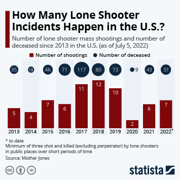 Link to How Many Mass Shootings Does the U.S. Experience? Infographic