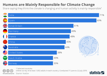 Infographic - yougov survey humans responsible for climate change