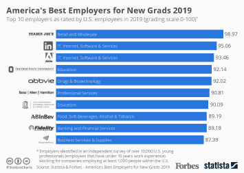 Infographic: America's Best Employers for New Grads 2019 | Statista