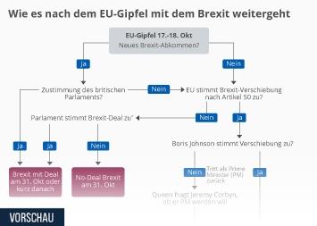 Infografik - Flow Chart zum Verlauf des Brexit