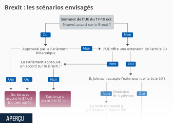 Infographie - brexit scenarios possibles logigramme