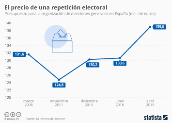 Infografía - Presupuesto para la organización de elecciones generales