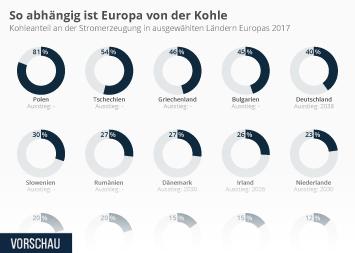 Infografik - Kohleanteil an der Stromerzeugung in Europa