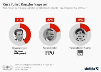 Infografik - Wen sich die Österreicher als Kanzler wünschen 2019