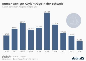 Infografik - Anzahl der neuen Asylgesuche in der Schweiz pro Jahr