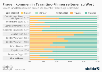 Infografik - Frauen und Männer in Tarantino Filmen