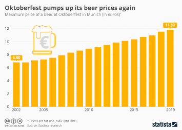 Infographic: Oktoberfest pumps up its beer prices again | Statista