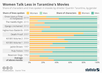 Infographic - share of characters and the share of lines by gender Tarantino
