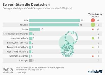 Infografik - So verhüten die Deutschen
