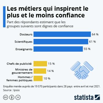 Infographie - professions qui inspirent le plus et le moins confiance