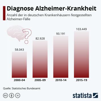 Infografik - Anzahl der in deutschen Krankenhäusern diagnostizierten Alzheimer-Fälle