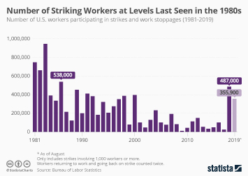 Infographic - number of striking workers in the U.S. per year