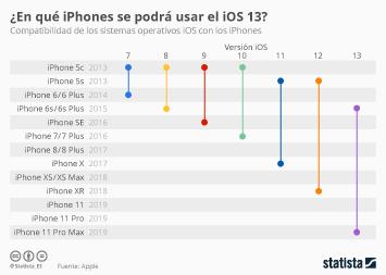 Infografía - Compatibilidad de los sistemas operativos iOS con los iPhones