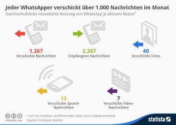 Infografik: Über 1.000 Nachrichten im Monat   Statista
