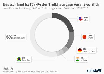 Infografik - Weltweite Treibhausgase