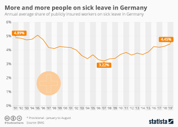 Infographic - sick leave rate in Germany