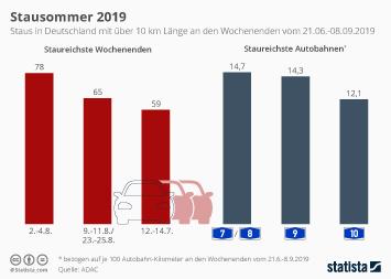 Infografik - Anzahl der Staus in Deutschland mit über 10 km Länge