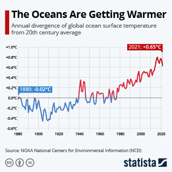 Infographic: The Oceans Are Getting Warmer | Statista