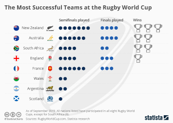 Infographic - Most Successful Teams at the Rugby World Cup
