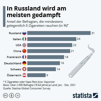 Infografik - Befragten die mindestens gelegentlich E-Zigaretten rauchen