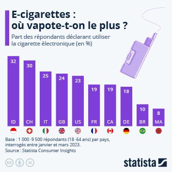Infographie - part des fumeurs qui utilisent la cigarette electronique