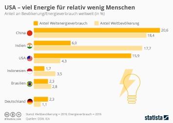 Infografik - Anteil ausgewählter Länder an Bevölkerung und Energieverbrauch weltweit