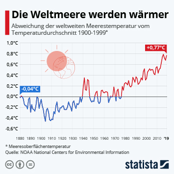 Infografik: Die Weltmeere werden wärmer | Statista